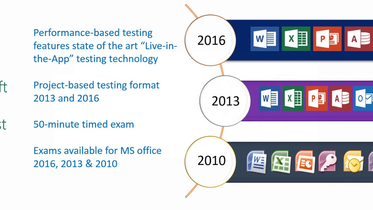 Microsoft Office Office Specialist Training Certification By