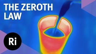 What is the Zeroth Law of Thermodynamics?