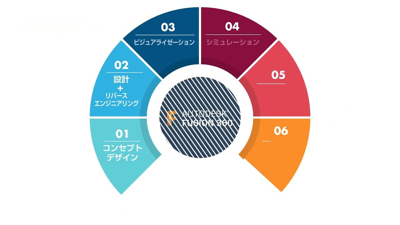 Fusion 360 機能概要 in 倉吉弁 ...