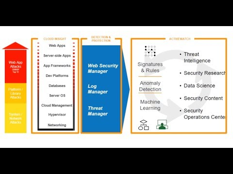 How Retail Insights, LLC Used Alert Logic to Meet Compliance Mandates and Enhance Security on AWS