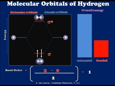 A Brief Introduction to Molecular Orbital Theory