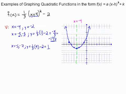 examples of graphing quadratic functions in standard form ... Quadratic Function In Standard Form Examples