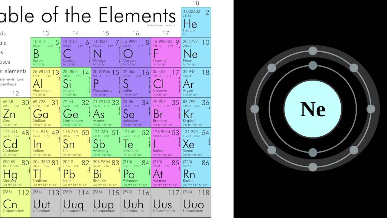 Elements of the periodic table the noble gases chemistry youtube gamestrikefo Choice Image