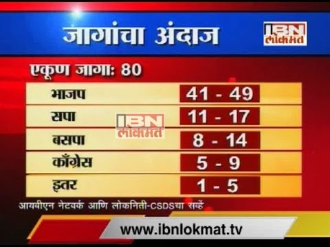 Uttar pradesh Lok Sabha Election - SurveyTrackker February 2014