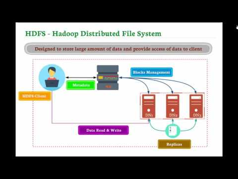 Hadoop Distributed Filesystem (HDFS) And Its Features