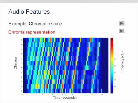 Music Processing using Chroma Features