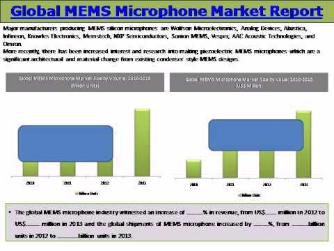 Global MEMS Microphone Market: Trends and Opportunities (2014-2019) - New Report by Daedal Research