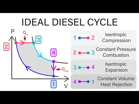 Mechanical Engineering Thermodynamics - Lec 16, pt 3 of 6: Ideal Diesel Cycle