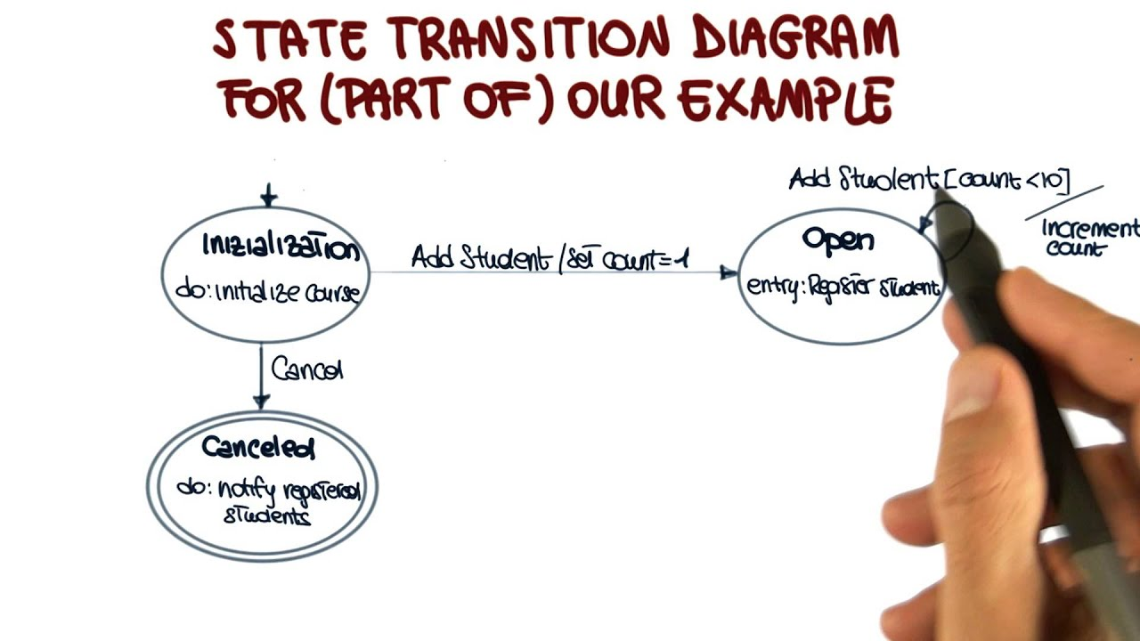 State Transition Diagram Example - Georgia Tech - Software Development Process