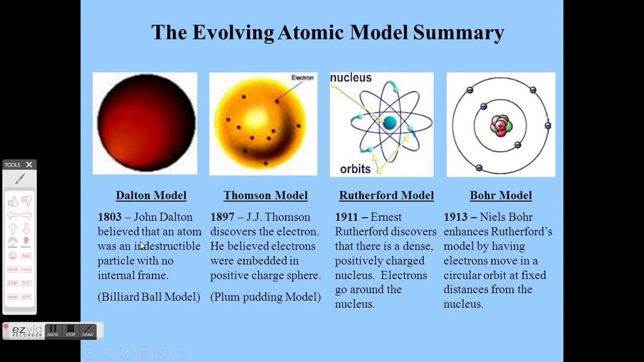 Linea De Tiempo De La Teoria Atomica Youtube