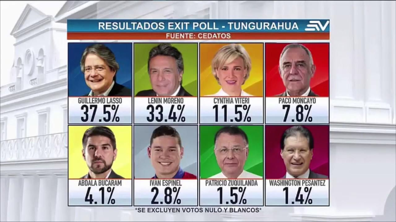 Primeros resultados elecciones ecuador 2017 youtube for Resultados electorales mir