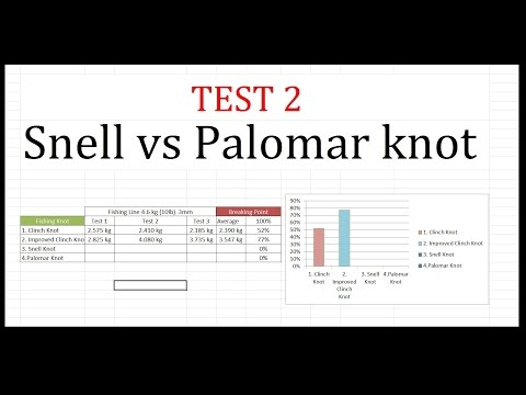 Snell Knot Vs Palomar Knot Test 2 Fishing Knots