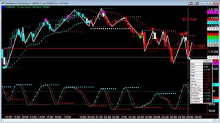 Trading Pivot High and Pivot Low Using Zig Zag