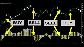 Learn Five Powerful MACD Trading Strategies
