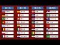 2018世界杯32强名单全部出炉!谁将成为明年最大黑马?