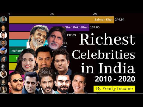 Richest celebrities in India by yearly income | Forbes Richest | highest paid celebrities in India