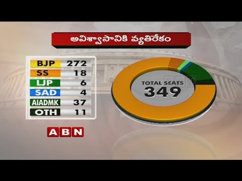 Left Parties Support TDP No-Confidence Motion In Parliament Today   ABN Telugu