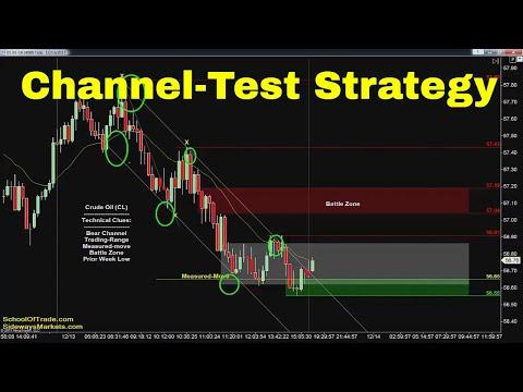 Channel-Test Strategy   Crude Oil, Emini, Nasdaq, Gold & Euro