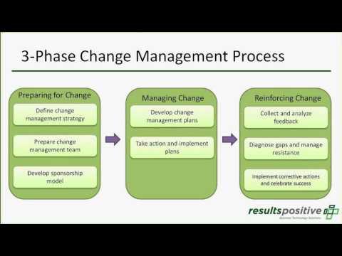 PMO: Organizational Change Management