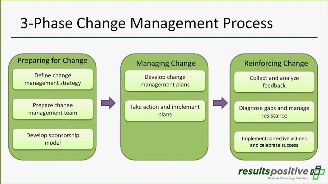 the six images of managing change An integrated model, combining day's 6 stages theory, theories e&o, and four of the six images of managing change.