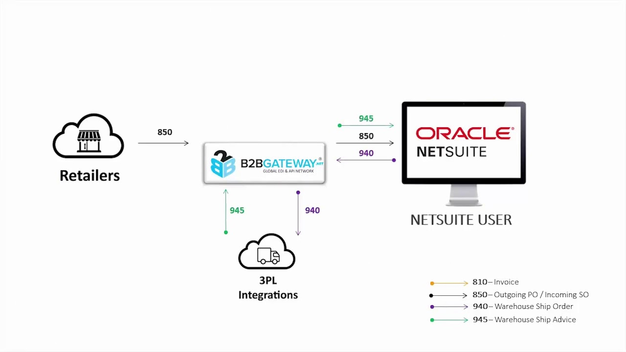 EDI Integration | for NetSuite and JCurve ERP Cloud ERP Systems