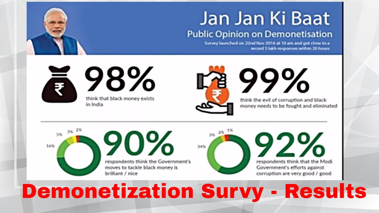 93% of 5 Lakh Respondents Support demonetization