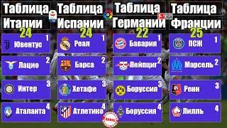 Чемпионат Испании (24), Серия А (24), Бундеслига (22), Лига 1 (25) Результаты, расписание, таблицы.