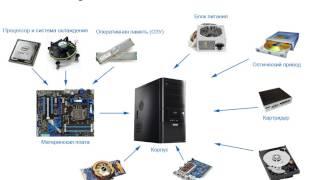 С каких элементов состоит системный блок!!!(, 2014-10-05T08:06:08.000Z)