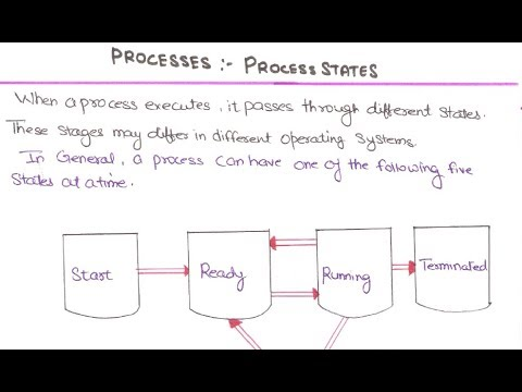 12- Process States In Operating System In HINDI | What Is Process States In Operating System