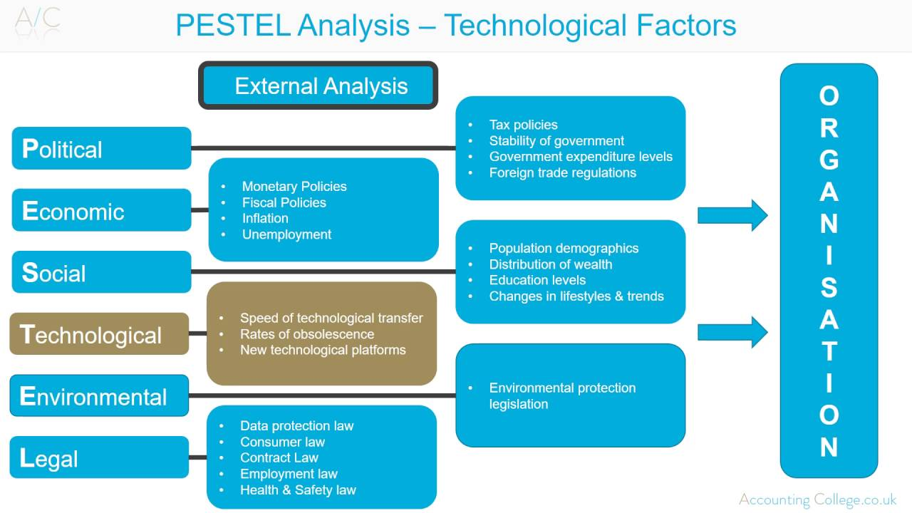 pestel analysis on titan watches Namely, fastrack and casio by using technique of swot analyses and  titan  recognized the need in the watch market – a reasonably priced.