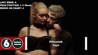 top 10 songs of the week march 12 2016