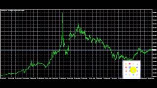 Median Line Russian Rouble Video 2015 07 02 125052