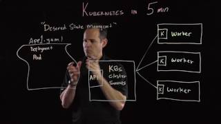 Kubernetes in 5 mins