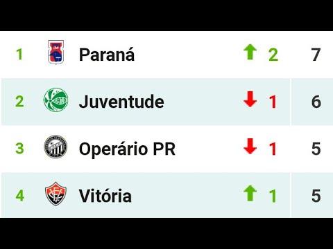 Tabela 3 Rodada Do Brasileirao Serie B 2020 Youtube
