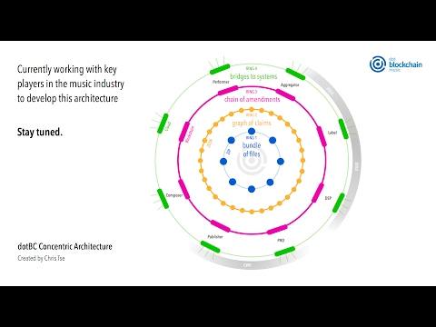 dotBC Concentric Architecture Preview - February 7, 2017