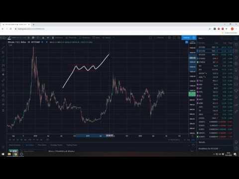 Interactive brokers options trading tutorial