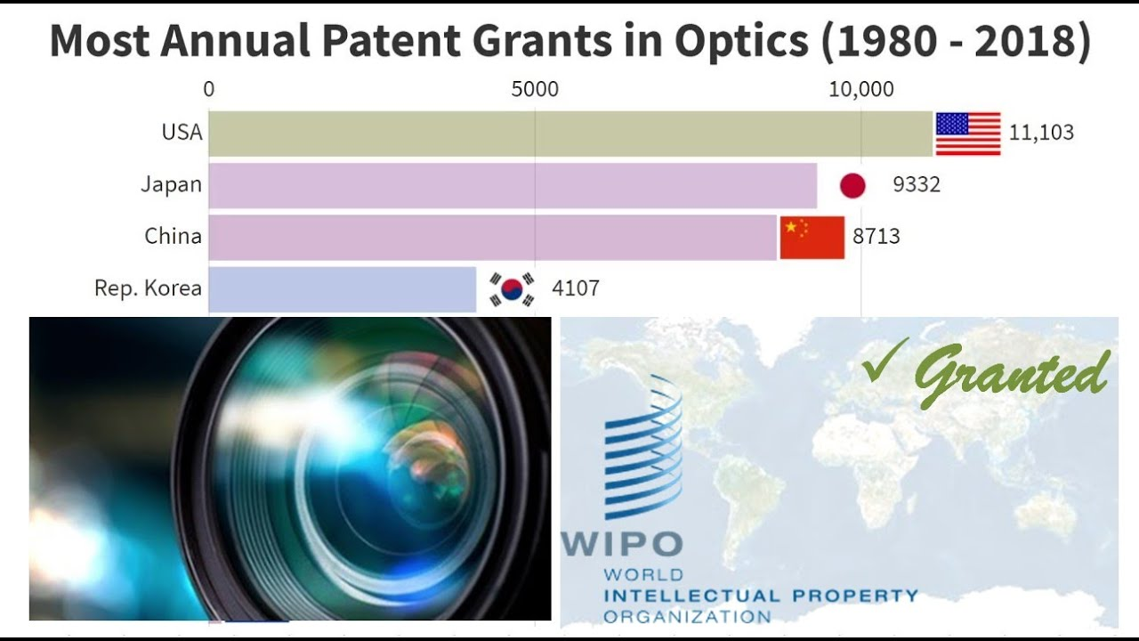 Download Most Annual Patent Grants in Optics (1980-2018)