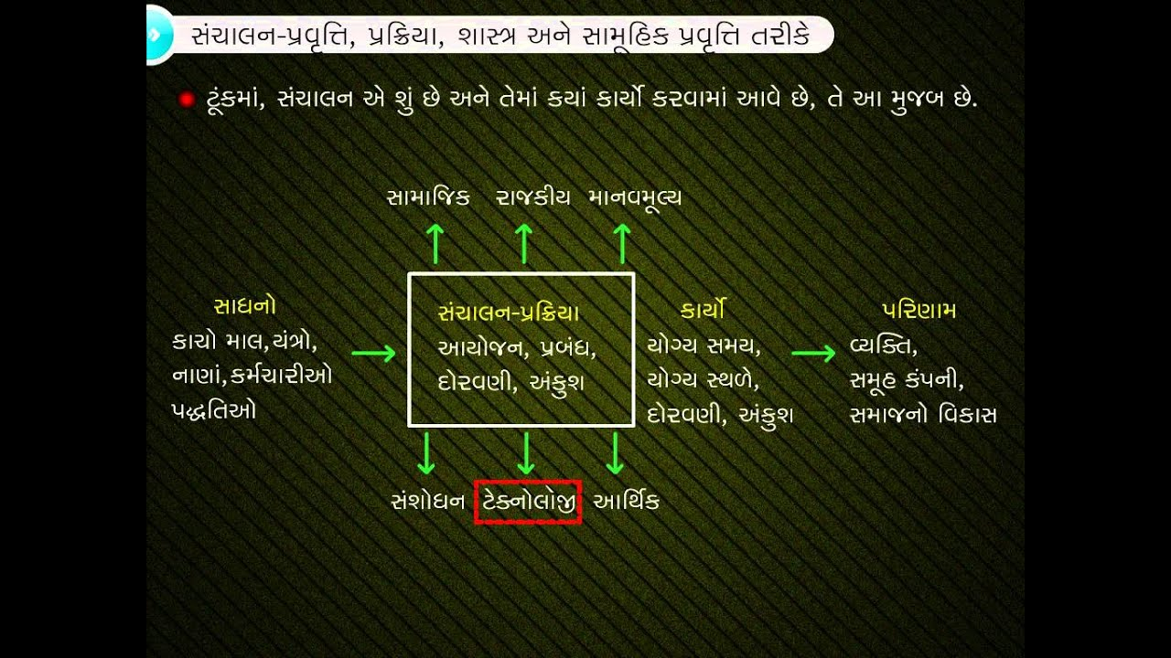 Management: Concept, Objective and its Importance - Gujarati