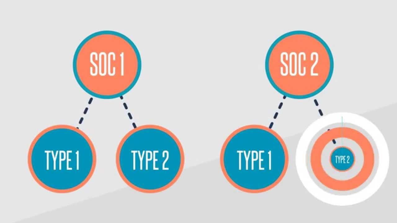 SOC 1 and SOC 2 Audits vs Type I and Type II Audits - YouTube