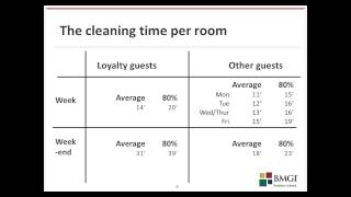 Make data tell their story - hotel room cleaning X - summary cleaning time
