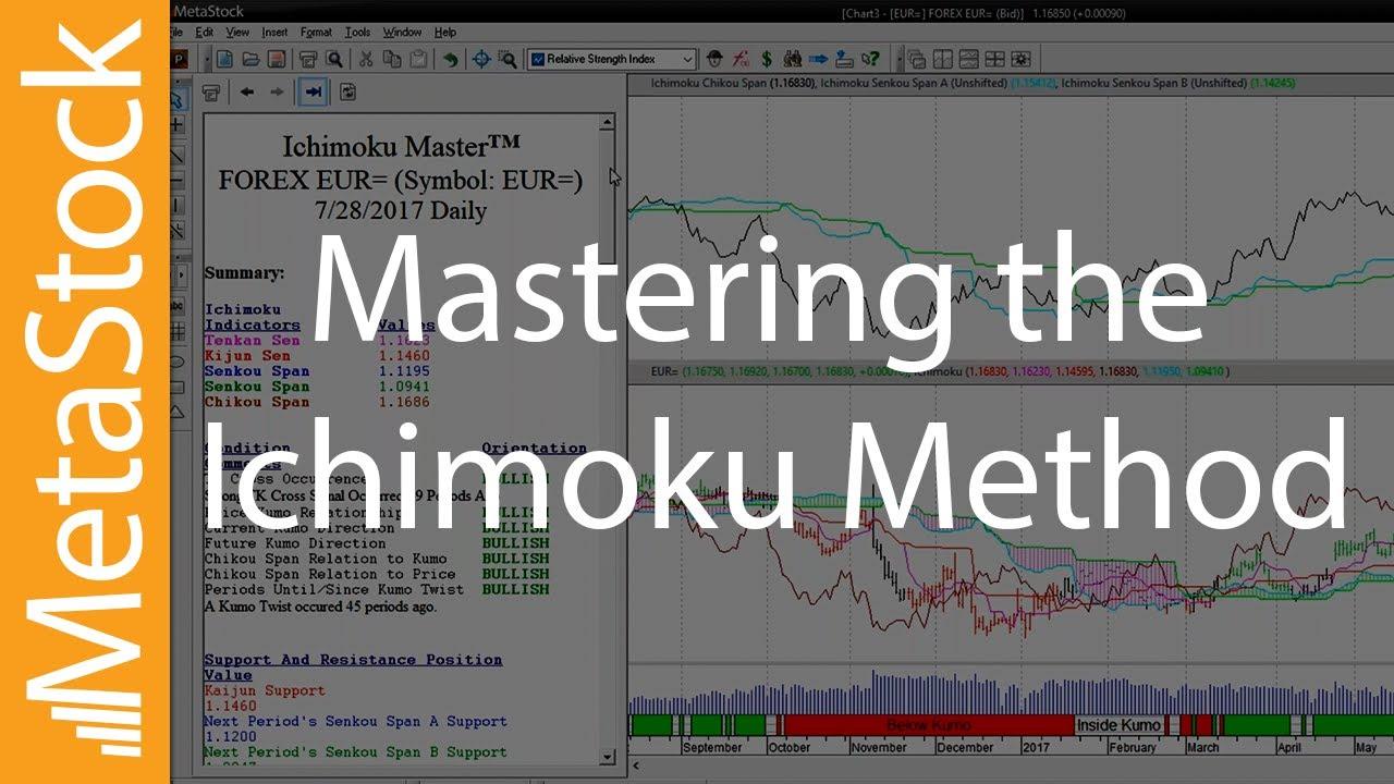How To Master The Ichimoku Method Youtube