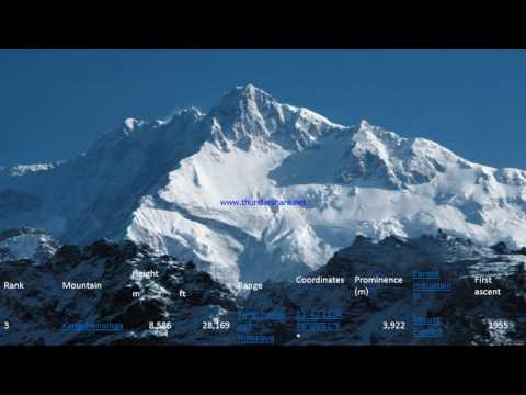 Top 05 Mountains of the World News in 2016