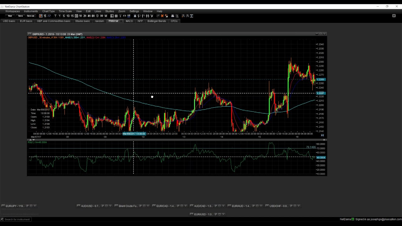 Trading Trends Or Ranges Using The Choppiness Index Youtube