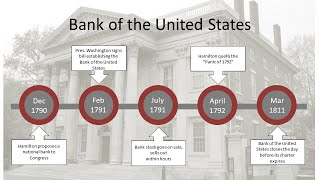 Conversations with the Fed: Hamilton's Central Bank—Then and Now
