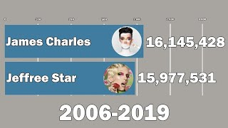 James Charles Vs Jeffree Star - Sub Count History (2006-2019)