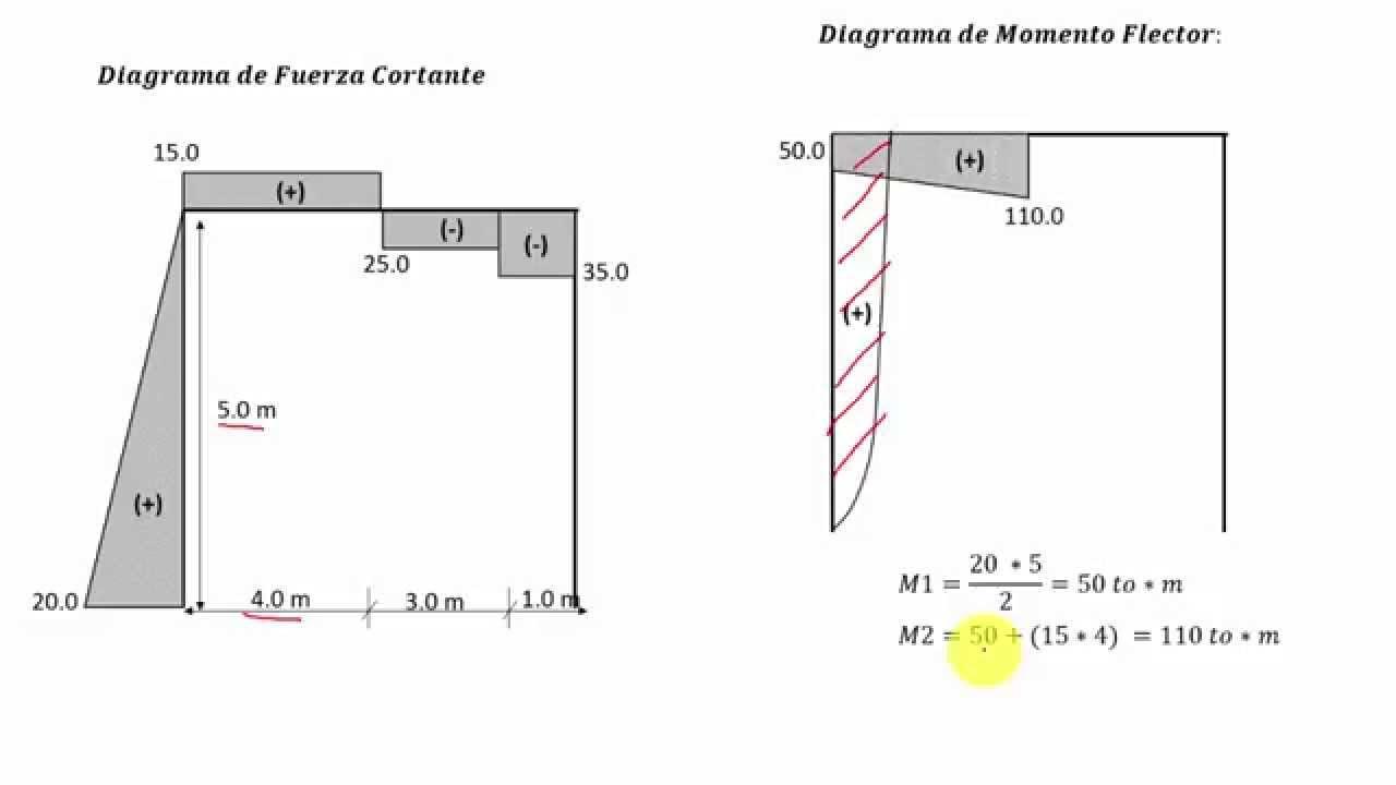 Pórtico con Carga Lateral y Puntual (N,Q,M) - YouTube