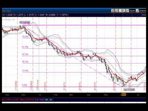 Fibonacci Trading Forex and Stock Options