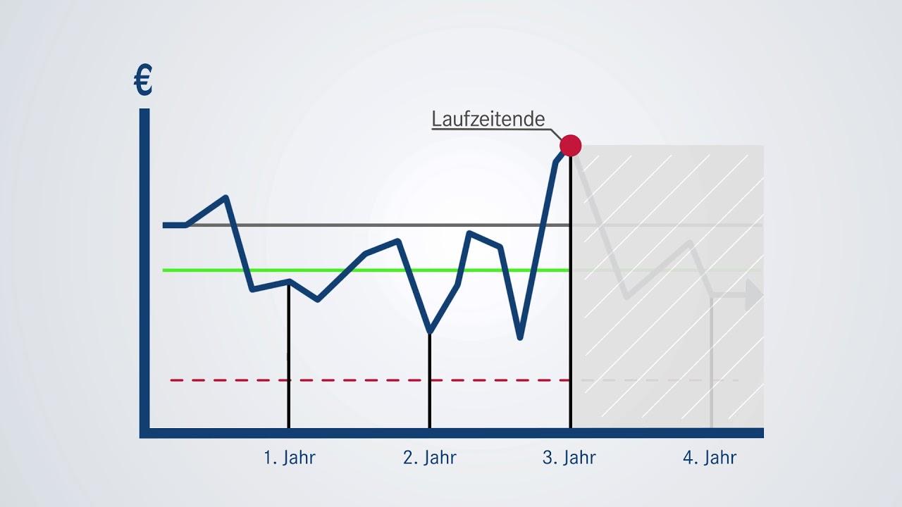 Ddv Börsenwissen Express Zertifikate Youtube