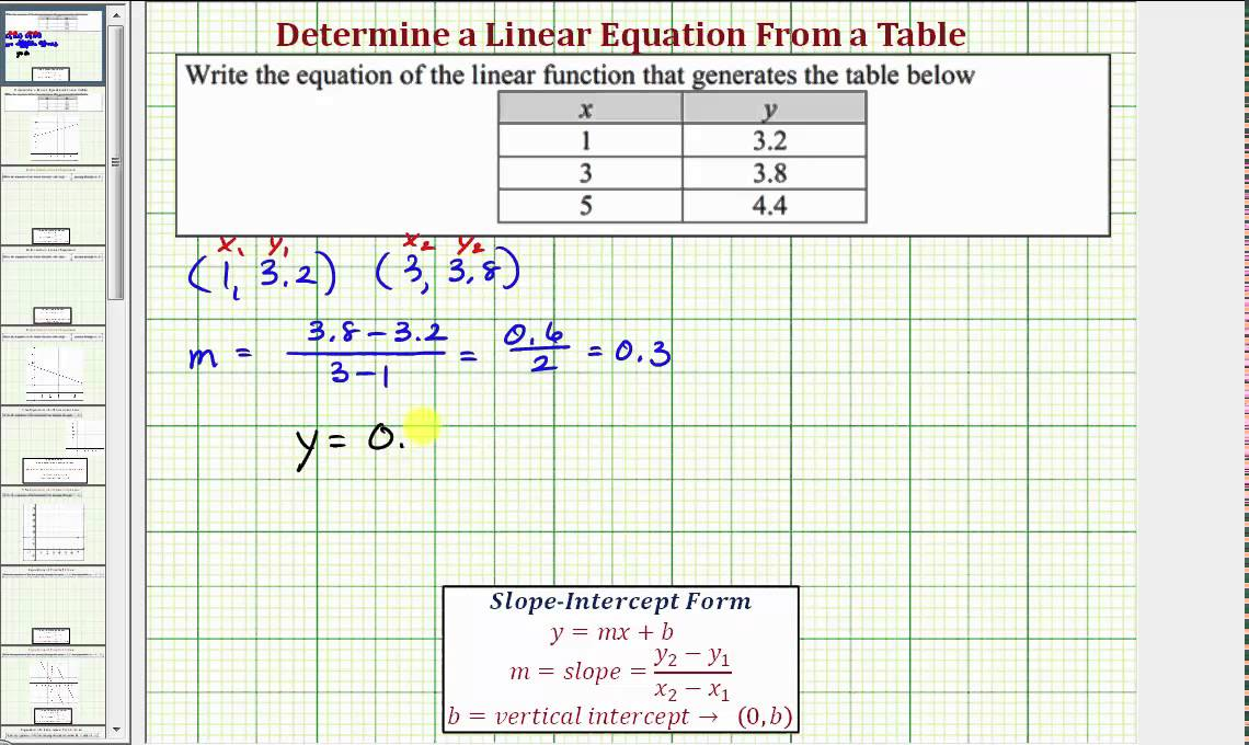 Ex Determine A Linear Equation From A Table Of Values Slope