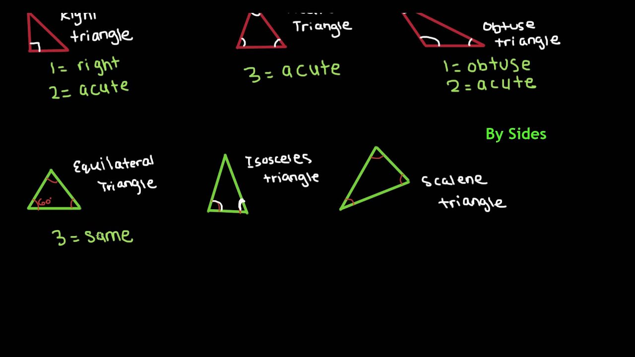 6th Grade Math Types of Triangles - YouTube